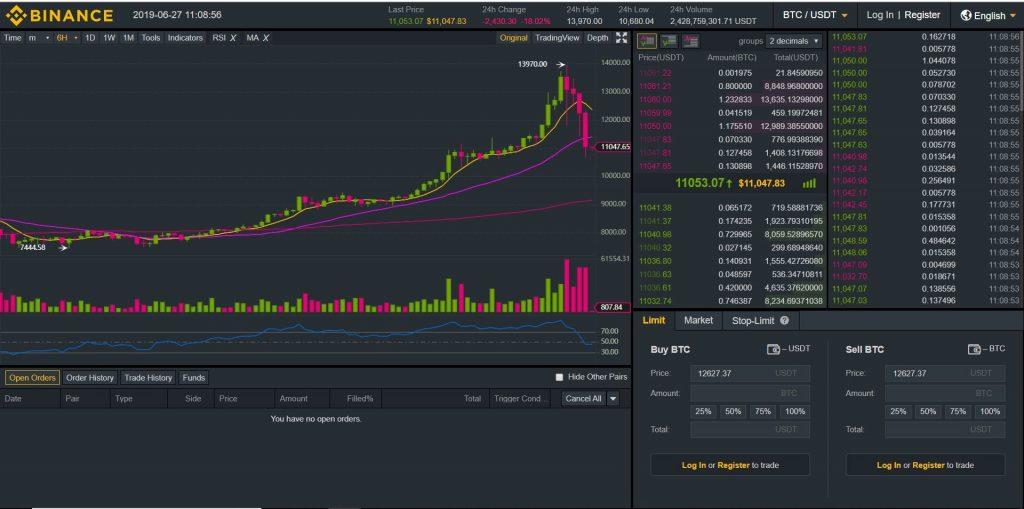 A bitcoin price chart