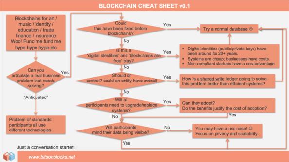 Lewis Model - blockchain decision path