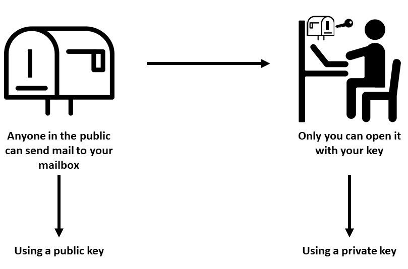 Public key and private key for cryptocurrency