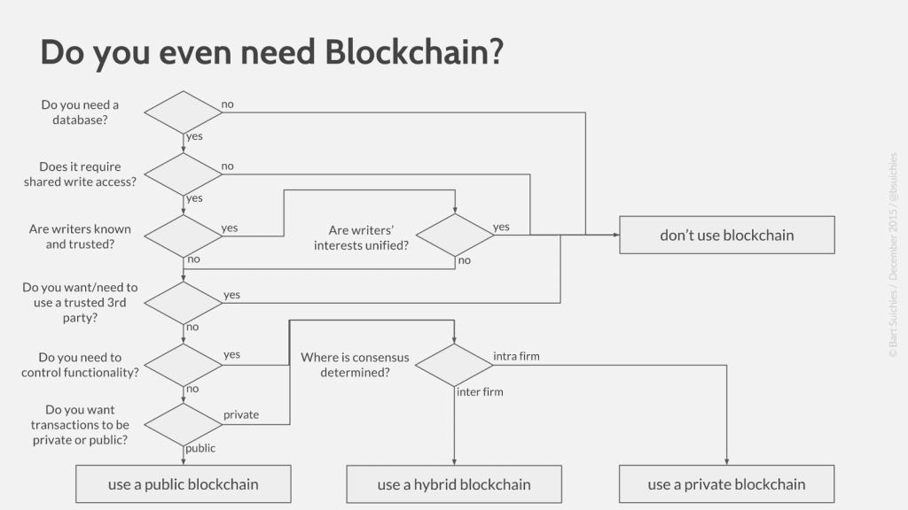 Suichies model - blockchain decision path