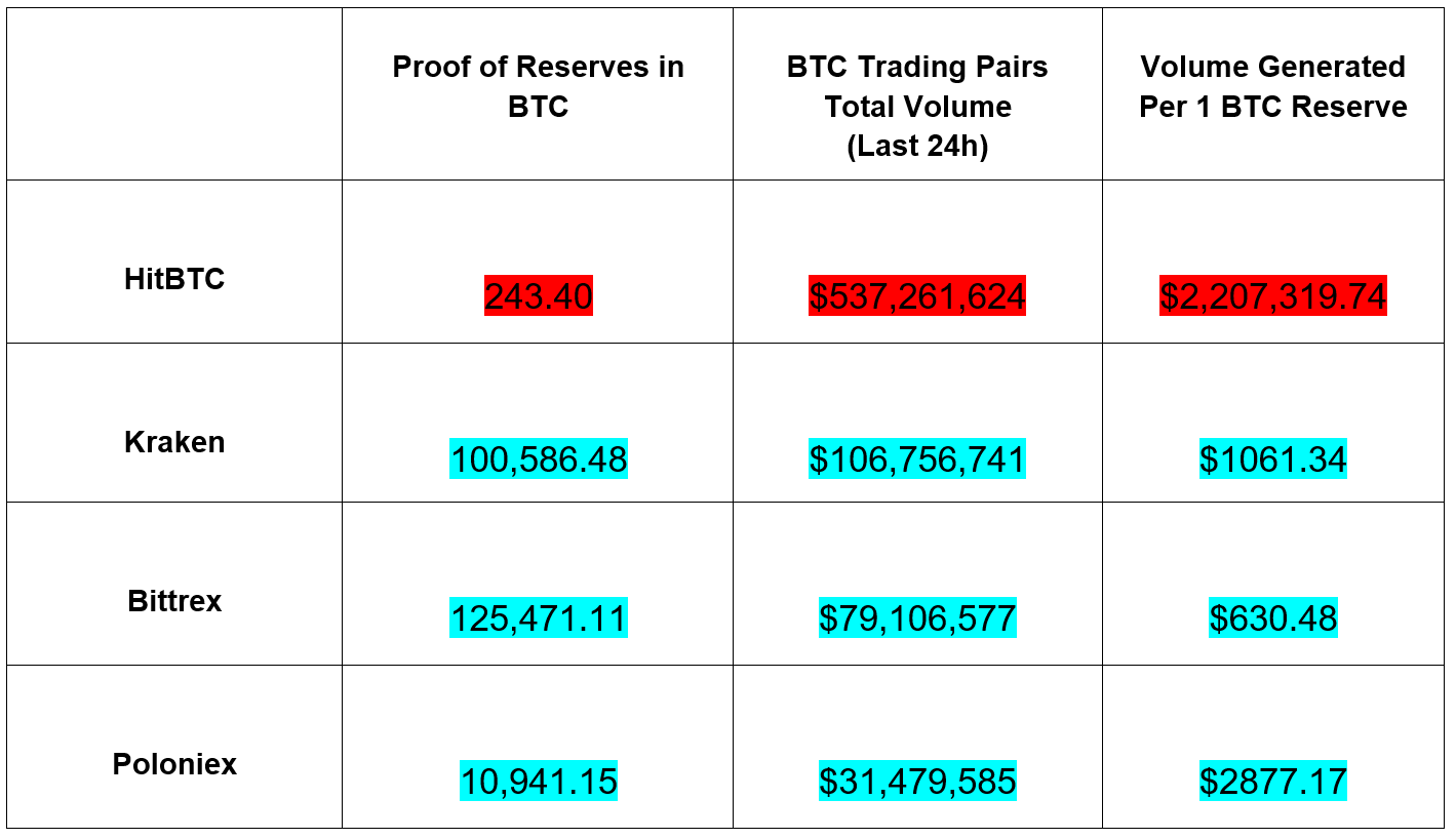 Bitcoin - BTC proof of reserves comparison