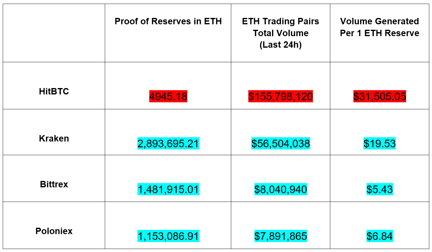 Ethereum - ETH proof of reserves comparison