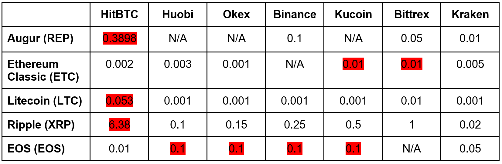 In some cases, HitBTC has 10-40X higher fees than benchmark.