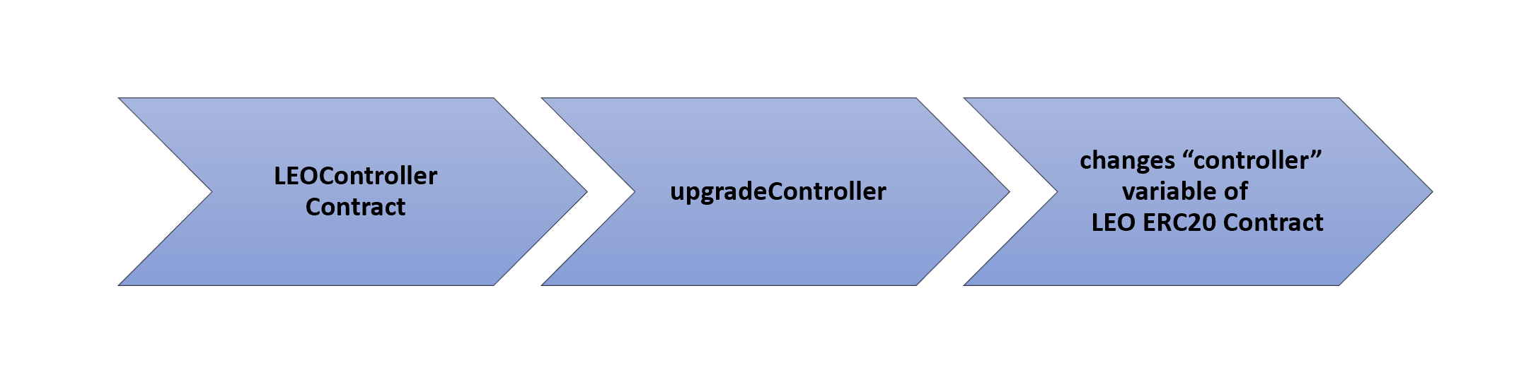 LEO Controller contract