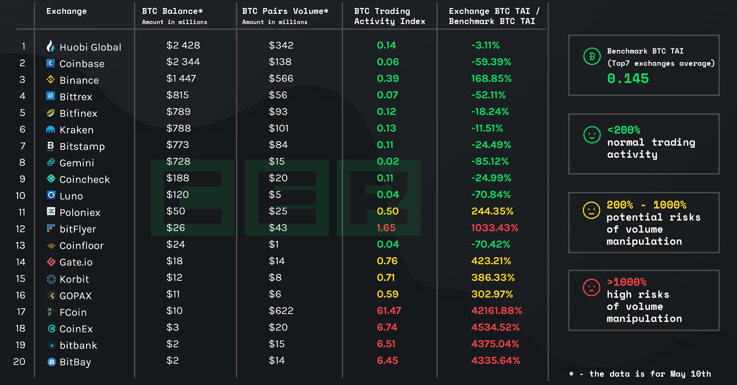 BTC Trading Activity Index - Hacken CER