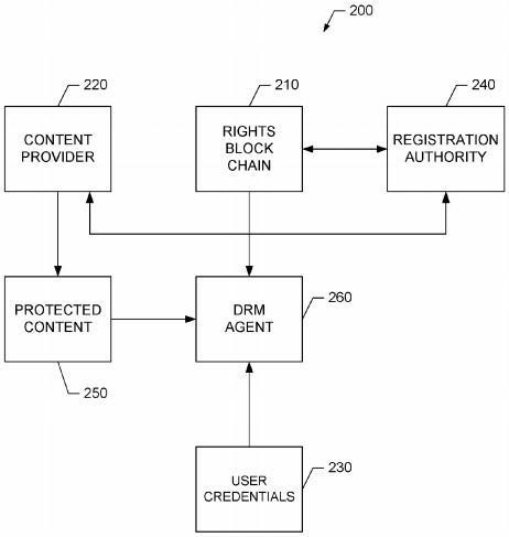 Diagram of DRM blockchain