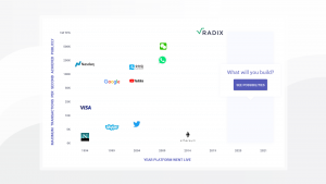 1 Million Transaction Per Second - Radix DLT breaks the transaction speed record for a decentralized ledger